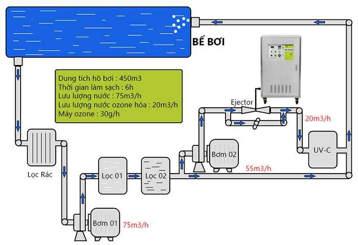 xử lý nước bể bơi bằng máy Ozone