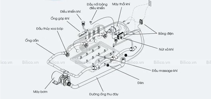 Đặc điểm cấu tạo bồn sục Monalisa M2027