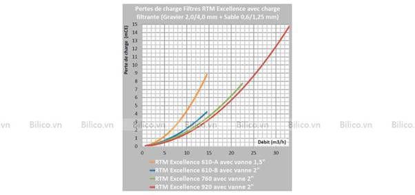 lưu lượng bình lọc cát Procopi RTM CS van ngang