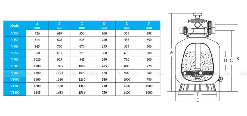 Thông số bình lọc bể bơi Emaux Series V