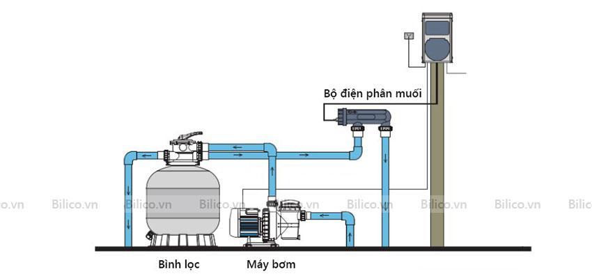 Vị trí lắp đặt Bộ điện phân muối Clo KLS30.C