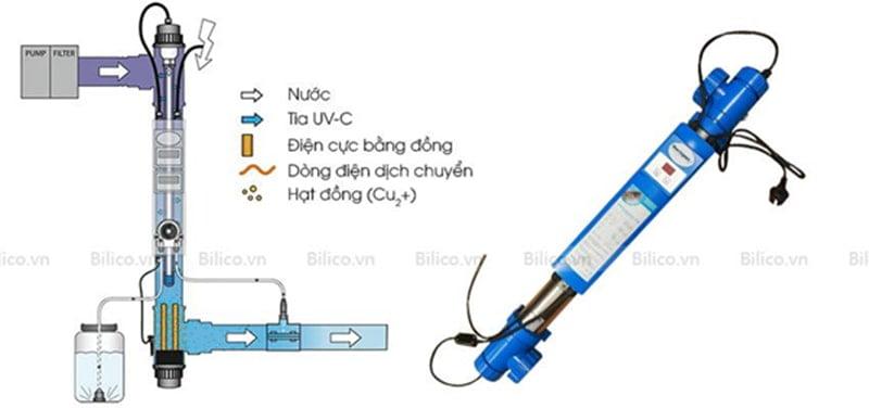Nguyên lý hoạt động đèn Copper Ionizer UV - C 75W