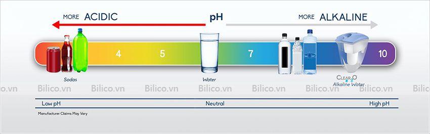 Nồng độ pH đạt chuẩn của các loại nước