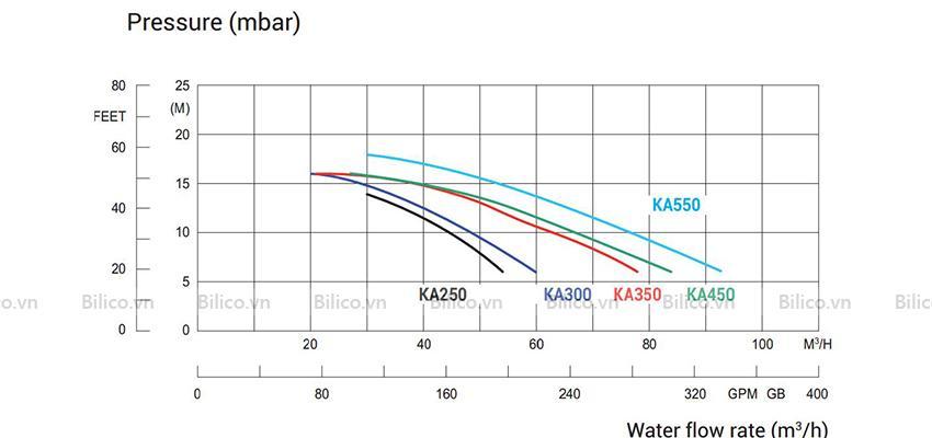Lưu lượng máy bơm bể bơi Kripsol Ka350t1