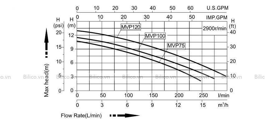 Thông số máy bơm bể bơi MVP100