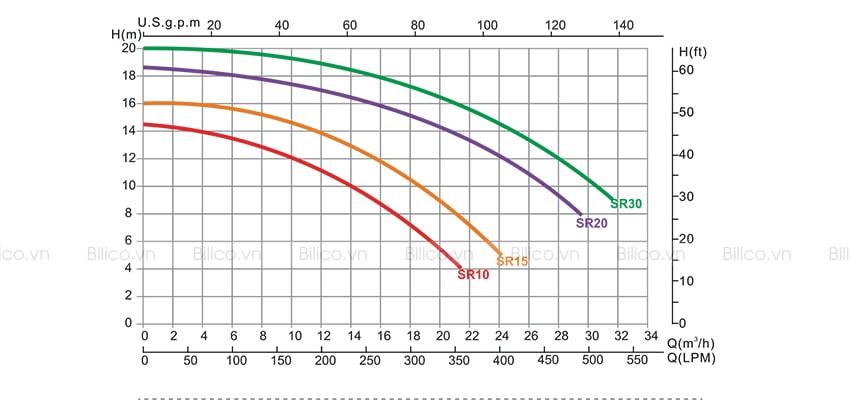 Khả năng chịu nhiệt của máy bơm Emaul Model SR