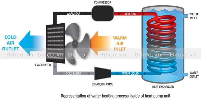 Nguyên lý làm nóng nước của máy bơm nhiệt bể bơi Sirac LSQ02RC