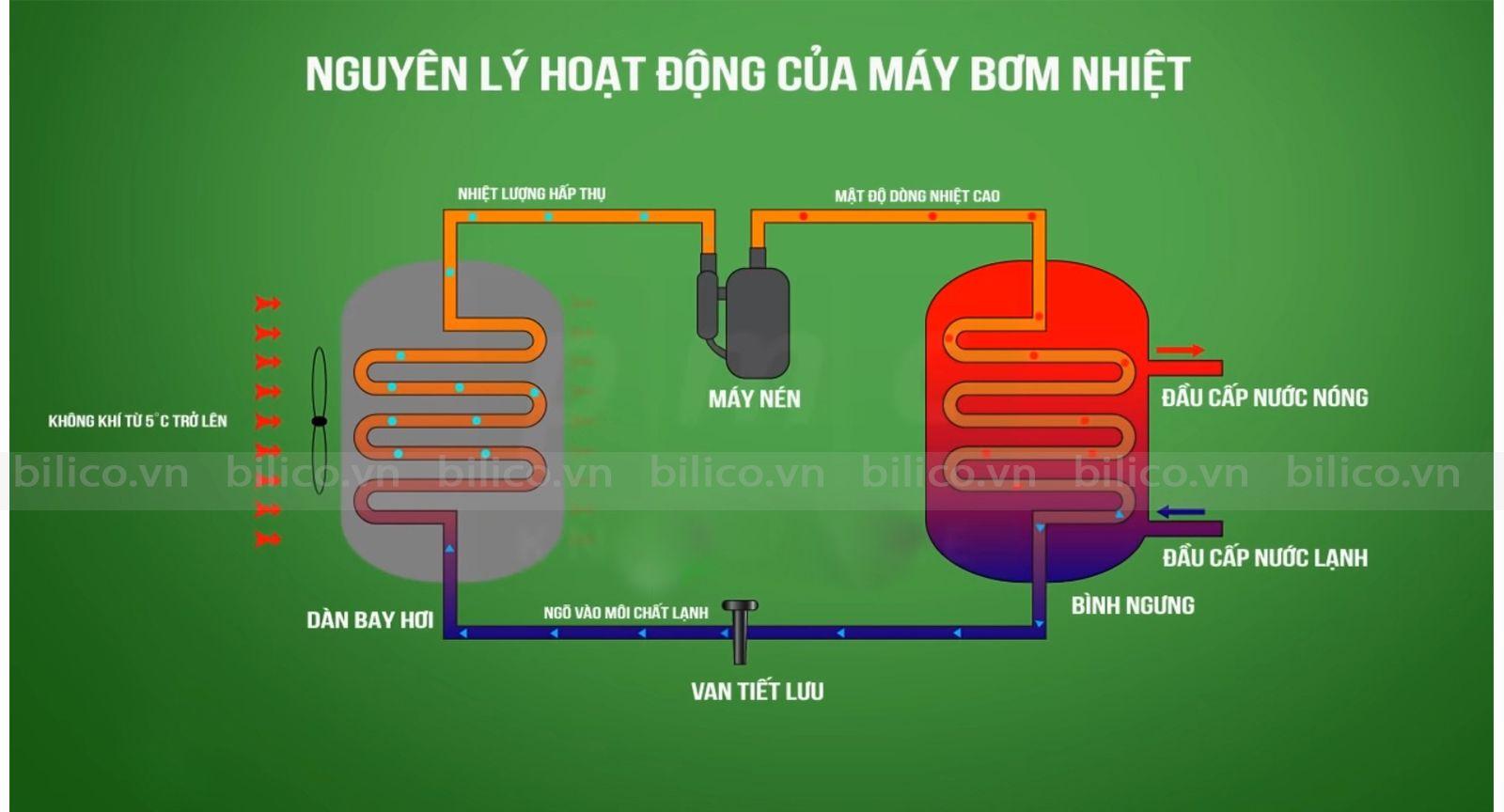 Nguyên lý hoạt động máy bơm nhiệt bể bơi Sirac LSQ02RC