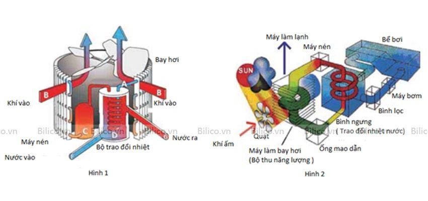 Nguyên lý hoạt động máy bơm nhiệt bể bơi Sirac LSQ03RP- S