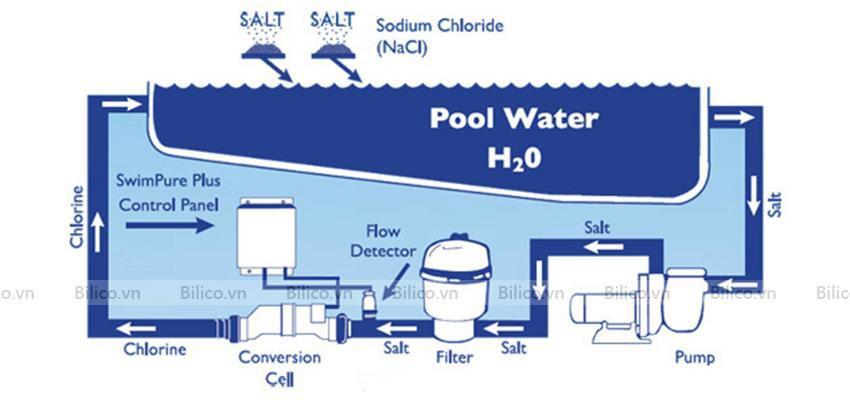 máy điện phân muối Emaux SSC Series trong hệ thống lọc