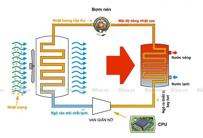 Nguyên lý hoạt động máy bơm nhiệt bể bơi Midas Black