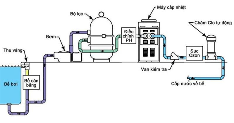Sơ đồ hệ thống lọc bể bơi (hồ bơi) có đường ống - Bilico