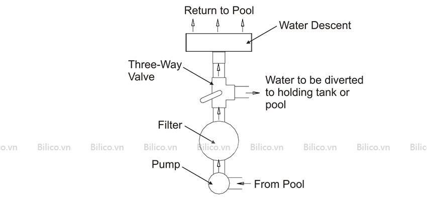 Vai trò thác nước thành bể bơi Emaux trong hệ thống thiết bị hồ bơi
