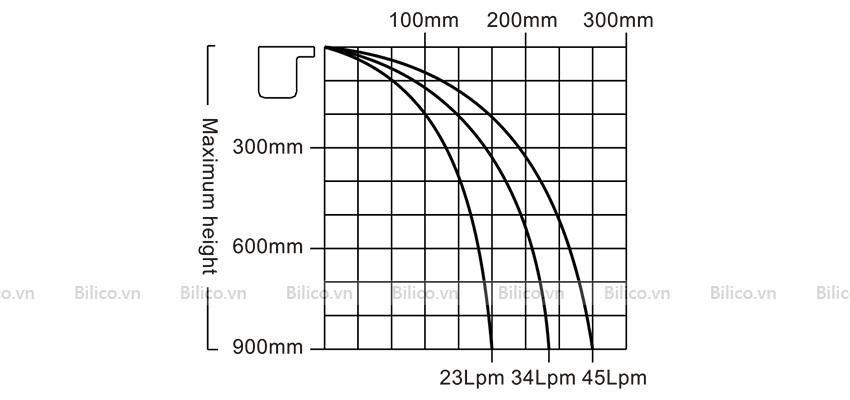 Biểu đồ lưu lượng thác nước bể bơi Emaux