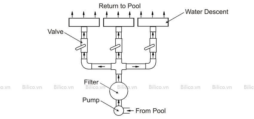 thác nước bể bơi Emaux lắp đặt trong hệ thống thiết bị hồ bơi