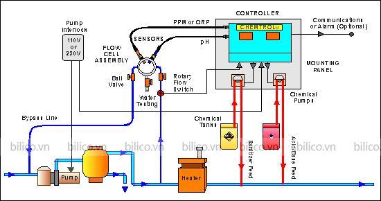 Hướng dẫn lắp đặt bộ châm hóa chất tự động chemtrol 250 ORP/pH
